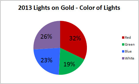 2013 Light Colors