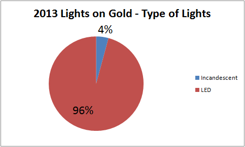 2013 Light Types